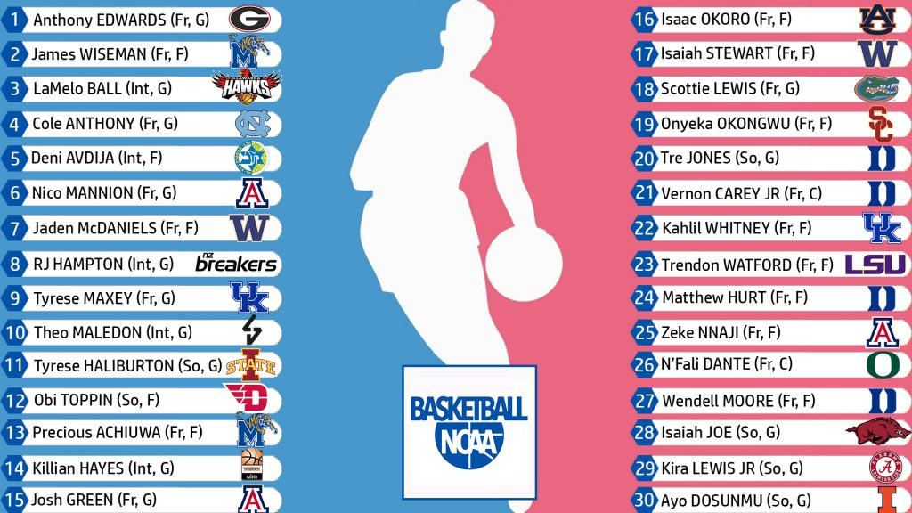 Super Mock Draft NBA 24-12