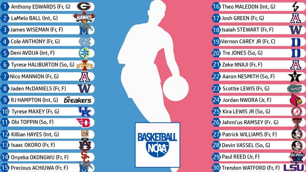 Super Mock Draft NBA 21-1