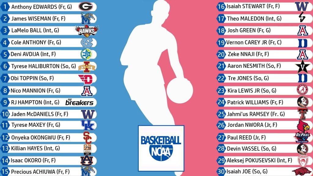 Super Mock Draft NBA
