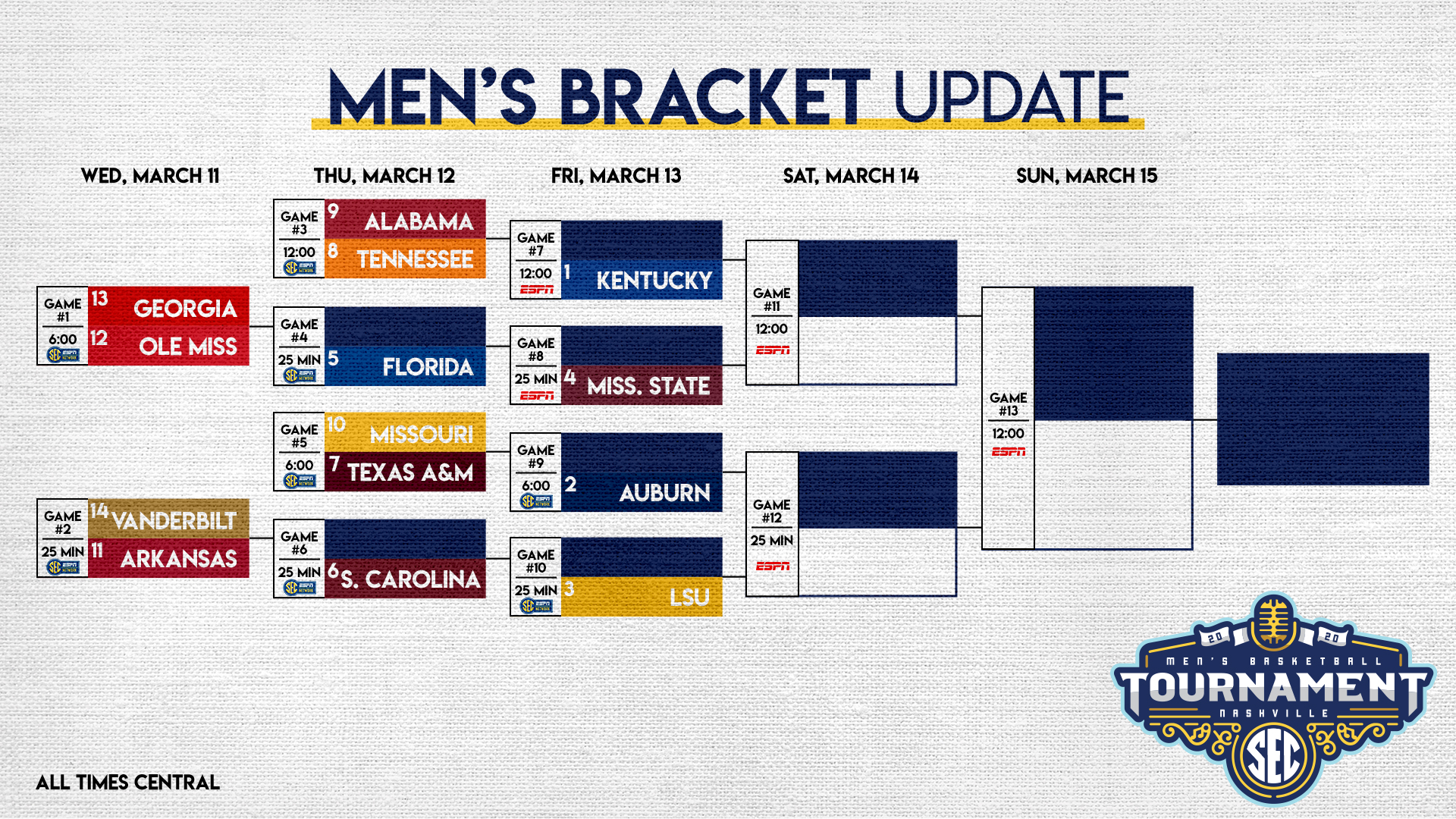 SEC tournament 2020 march madness
