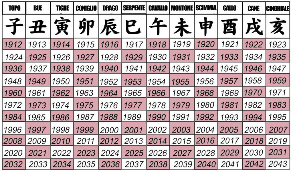 Calendario Giapponese Animali.Collezione Ciondoli Segni Zodiacali Giapponesi In Oro 18kt
