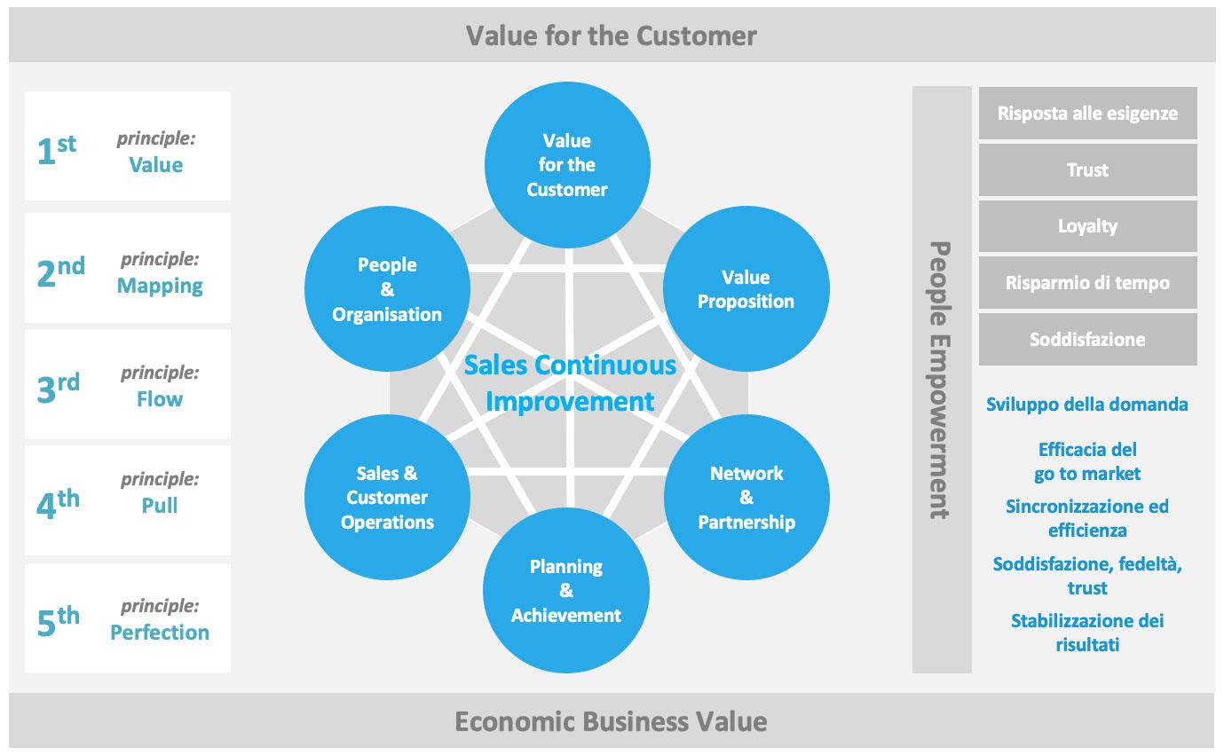 Grafico lean Sales